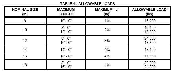 Load Bearing Chart For Columns I Elite Trimworks